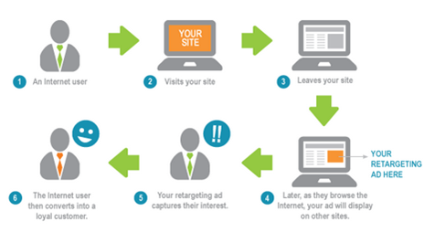 Great benefits of Remarketing