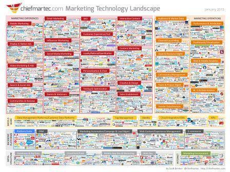 System dynamics of the Marketing Technology Landscape